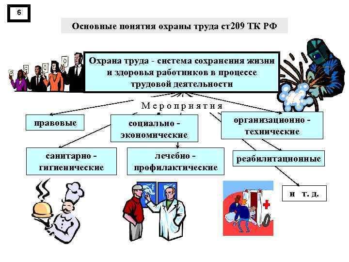 6 Основные понятия охраны труда ст209 ТК РФ Охрана труда система сохранения жизни и
