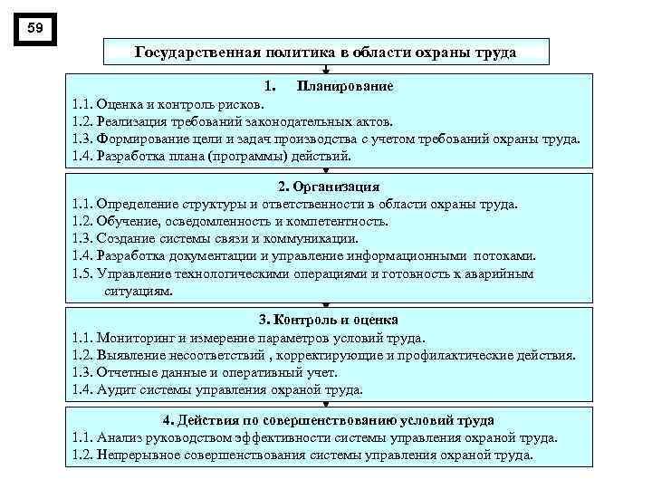 59 Государственная политика в области охраны труда 1. Планирование 1. 1. Оценка и контроль