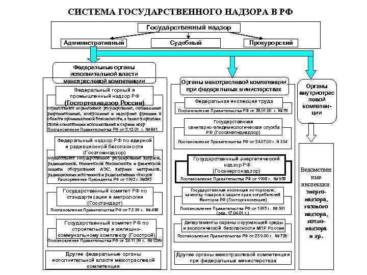 СИСТЕМА ГОСУДАРСТВЕННОГО НАДЗОРА В РФ Государственный надзор Административный Судебный Федеральные органы исполнительной власти межотраслевой
