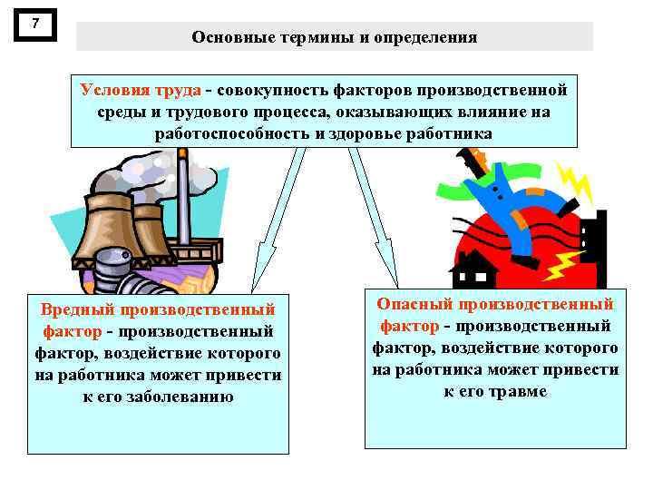 7 Основные термины и определения Условия труда совокупность факторов производственной среды и трудового процесса,