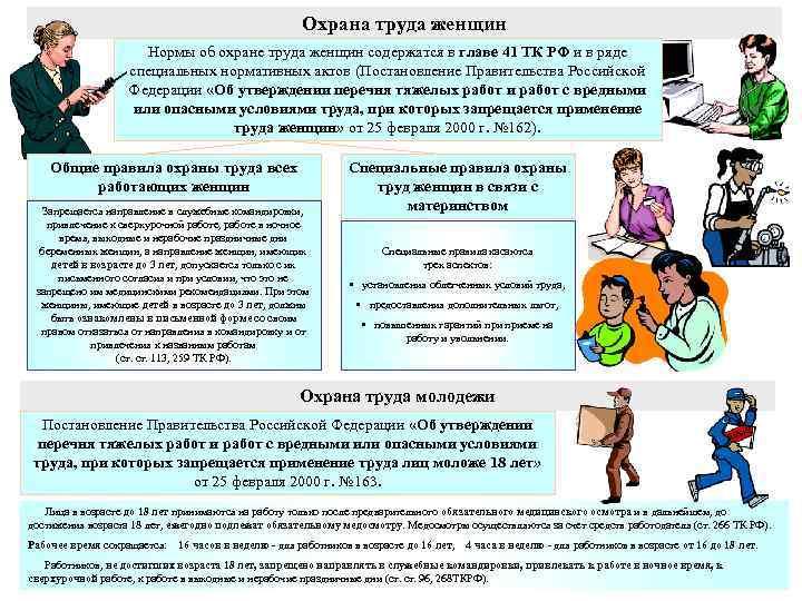 Охрана труда женщин Нормы об охране труда женщин содержатся в главе 41 ТК РФ