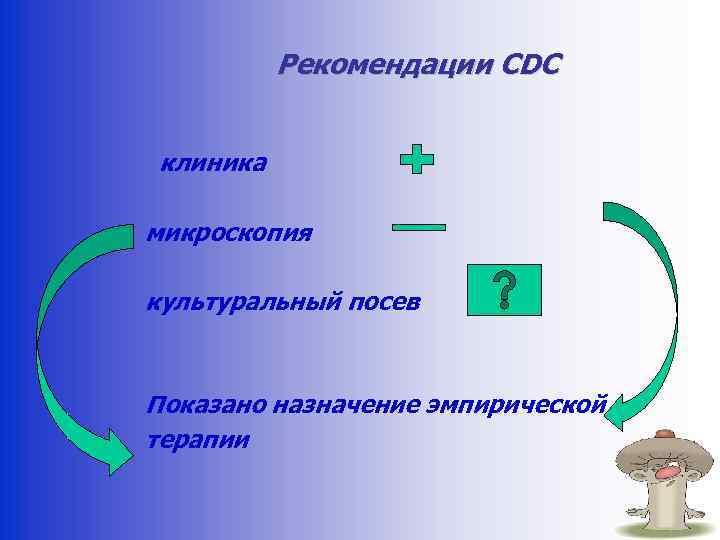 Рекомендации CDC клиника микроскопия культуральный посев Показано назначение эмпирической терапии