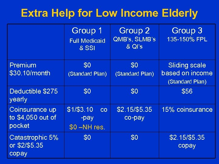 Extra Help for Low Income Elderly Group 1 Group 3 Full Medicaid & SSI