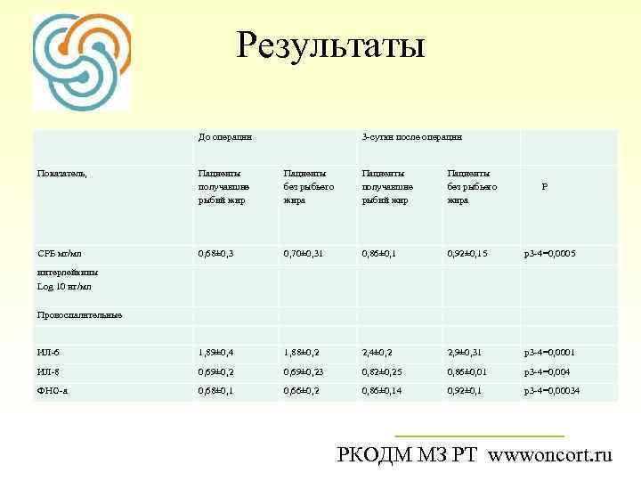 Результаты До операции 3 -сутки после операции Показатель, Пациенты получавшие рыбий жир Пациенты без