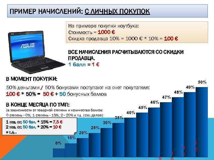 ПРИМЕР НАЧИСЛЕНИЙ: С ЛИЧНЫХ ПОКУПОК На примере покупки ноутбука: Стоимость = 1000 € Скидка