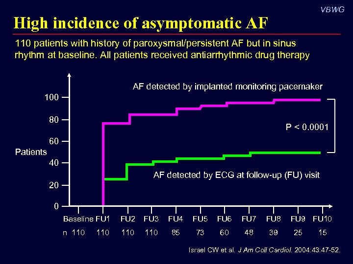 VBWG High incidence of asymptomatic AF 110 patients with history of paroxysmal/persistent AF but