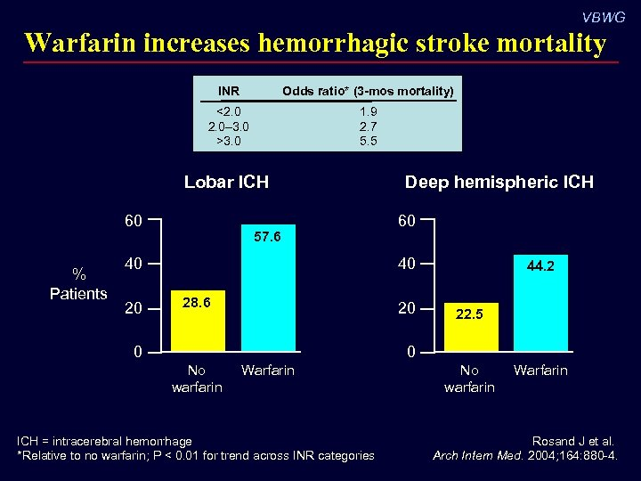 VBWG Warfarin increases hemorrhagic stroke mortality INR Odds ratio* (3 -mos mortality) <2. 0–