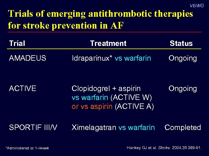 VBWG Trials of emerging antithrombotic therapies for stroke prevention in AF Trial Treatment Status