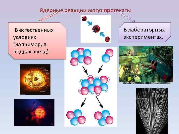 Ядерные реакции могут протекать: В естественных условиях (например, в недрах звезд) В лабораторных экспериментах.