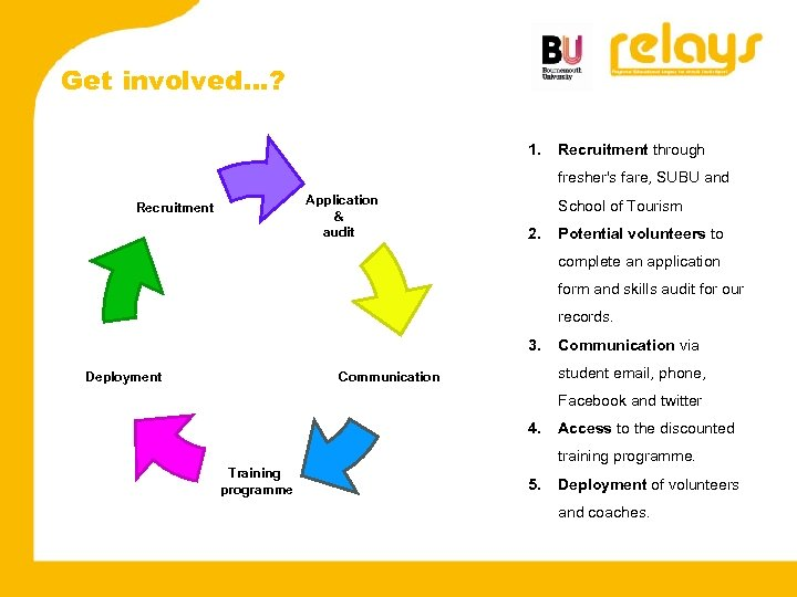 Get involved…? 1. Recruitment through fresher's fare, SUBU and Application & audit Recruitment School