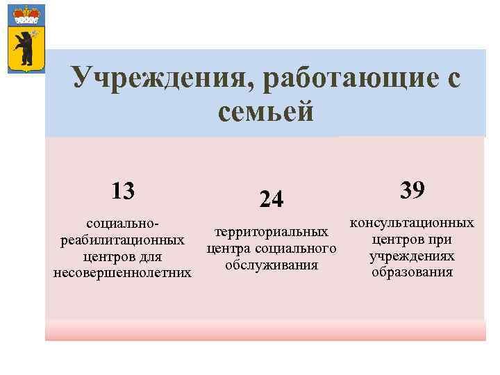 Учреждения, работающие с семьей 13 24 39 консультационных социальнотерриториальных центров при реабилитационных центра социального
