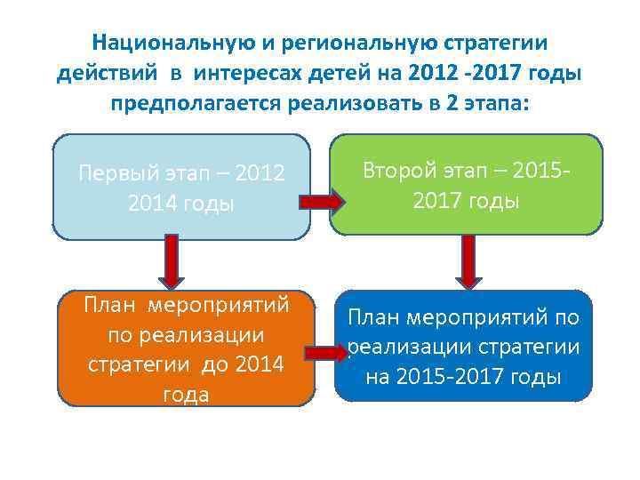 Национальную и региональную стратегии действий в интересах детей на 2012 -2017 годы предполагается реализовать