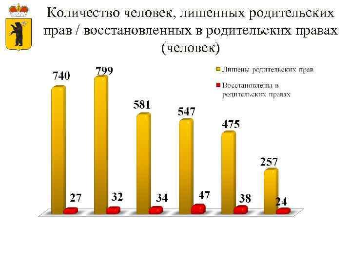 Количество человек, лишенных родительских прав / восстановленных в родительских правах (человек)