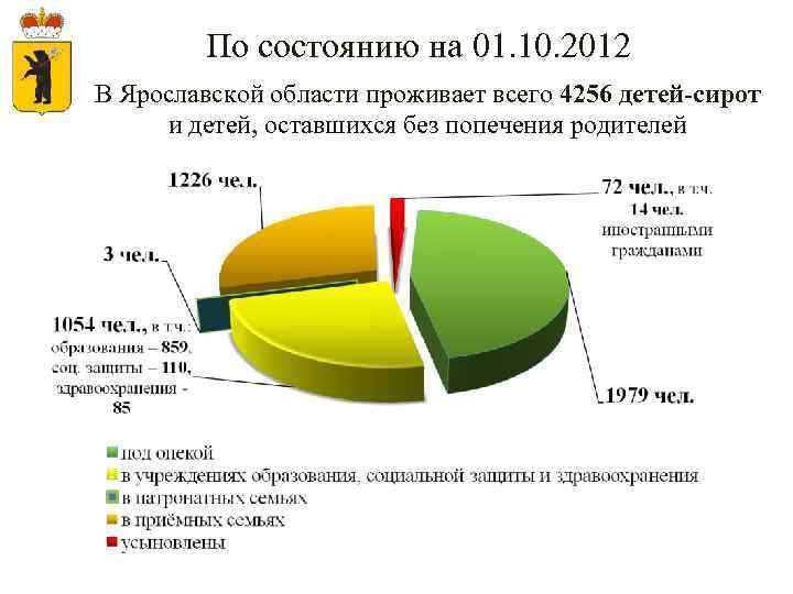 По состоянию на 01. 10. 2012 В Ярославской области проживает всего 4256 детей-сирот и