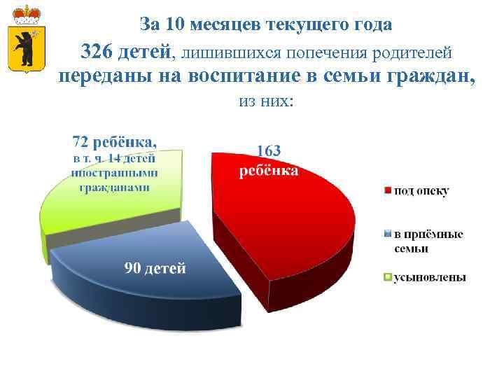 За 10 месяцев текущего года 326 детей, лишившихся попечения родителей переданы на воспитание в