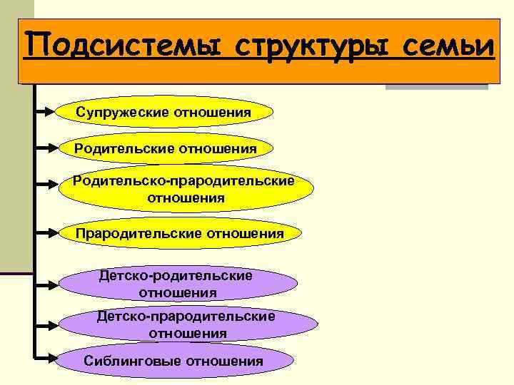 Подсистемы структуры семьи Супружеские отношения Родительско-прародительские отношения Прародительские отношения Детско-прародительские отношения Сиблинговые отношения