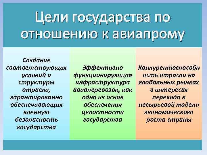 Цели государства по отношению к авиапрому Создание соответствующих Эффективно Конкурентоспособн условий и функционирующая ость