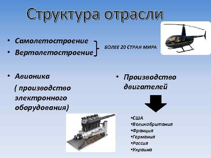 Структура отрасли • Самолетостроение • Вертолетостроение • Авионика ( производство электронного оборудования) БОЛЕЕ 20