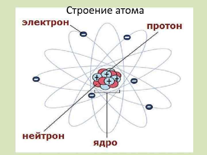 картинки строение атома ядра и электроны считываемости товарного знака