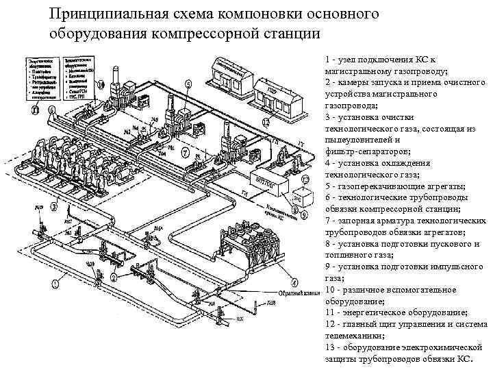 Схема компоновки оборудования компрессорной станции