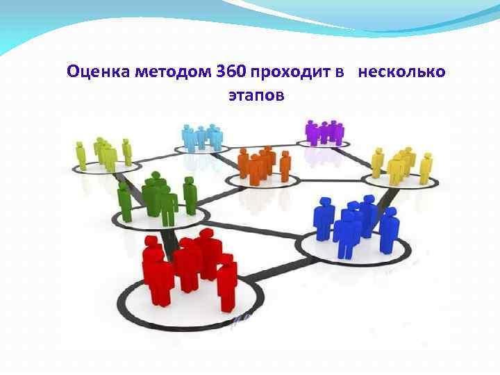 Оценка методом 360 проходит в несколько этапов