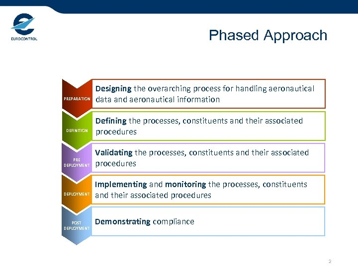 Phased Approach PREPARATION DEFINITION PRE DEPLOYMENT POST DEPLOYMENT Designing the overarching process for handling