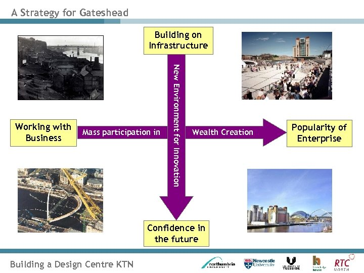 A Strategy for Gateshead Building on Infrastructure Mass participation in New Environment for Innovation