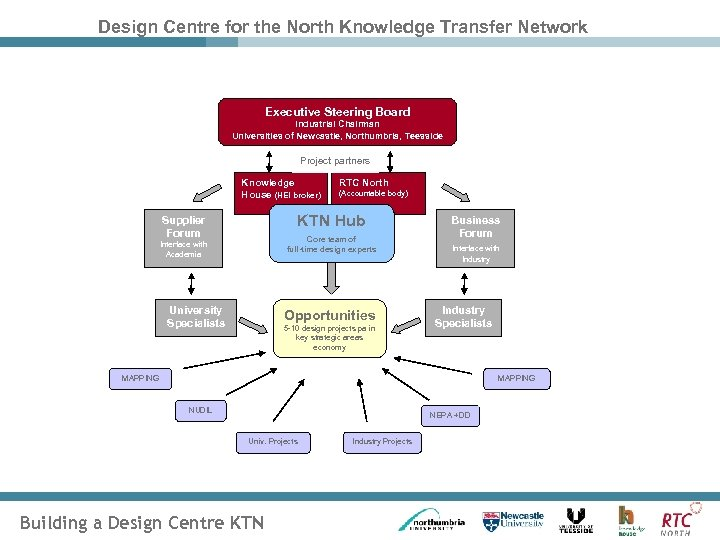 Design Centre for the North Knowledge Transfer Network Executive Steering Board Industrial Chairman Universities