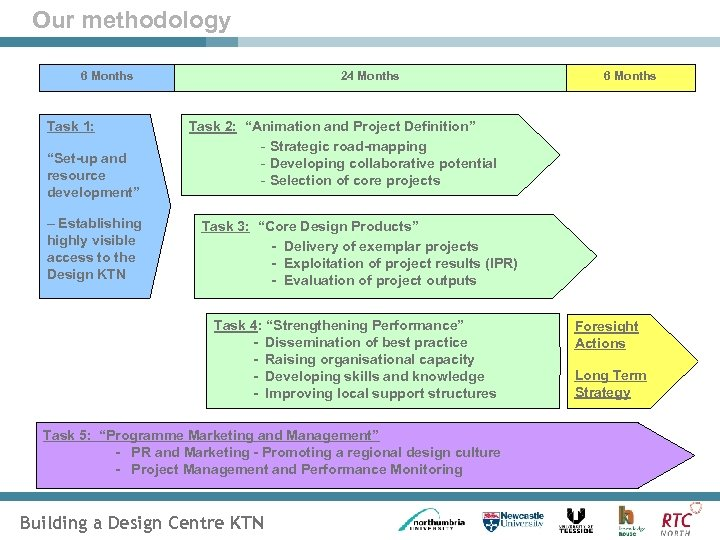 """Our methodology 6 Months Task 1: """"Set-up and resource development"""" – Establishing highly visible"""