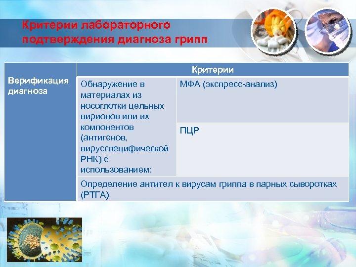 Критерии лабораторного подтверждения диагноза грипп Критерии Верификация диагноза Обнаружение в материалах из носоглотки цельных