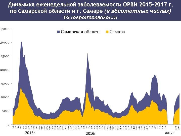 Динамика еженедельной заболеваемости ОРВИ 2015 -2017 г. по Самарской области и г. Самаре (в