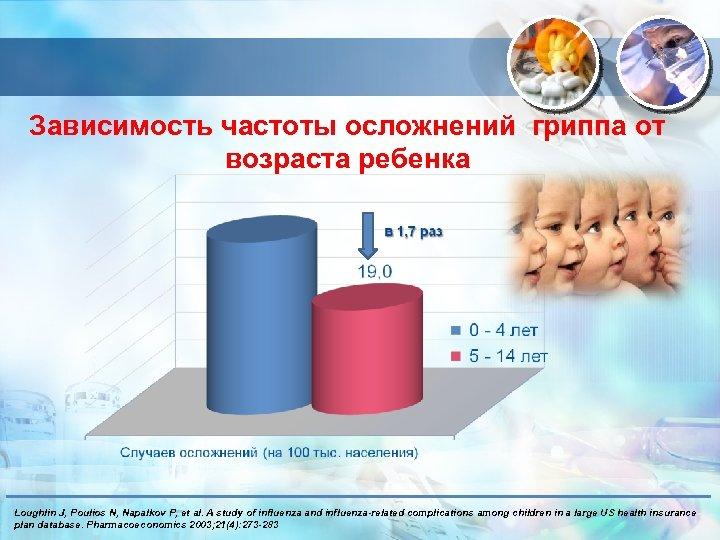 Зависимость частоты осложнений гриппа от возраста ребенка Loughlin J, Poulios N, Napalkov P, et