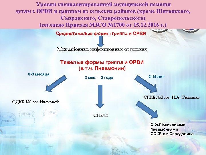 Уровни специализированной медицинской помощи детям с ОРВИ и гриппом из сельских районов (кроме Шигонского,