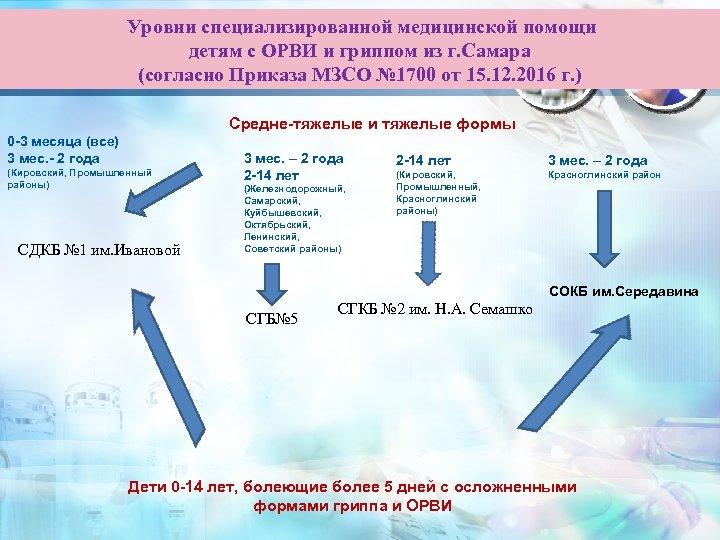 Уровни специализированной медицинской помощи детям с ОРВИ и гриппом из г. Самара (согласно Приказа