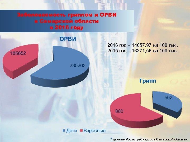 Заболеваемость гриппом и ОРВИ в Самарской области в 2016 году 2016 год – 14657,