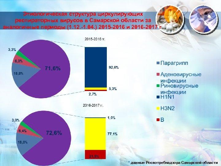 Этиологическая структура циркулирующих респираторных вирусов в Самарской области за аналогичные периоды (1. 12. -1.