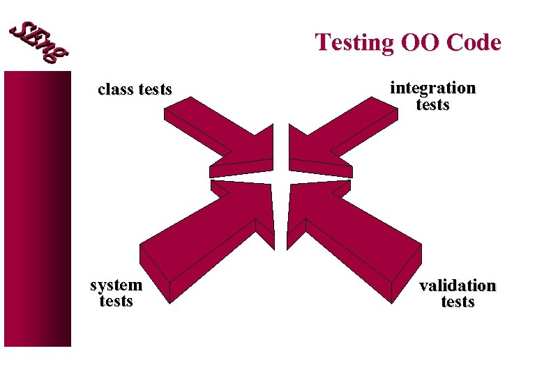 Testing OO Code class tests system tests integration tests validation tests
