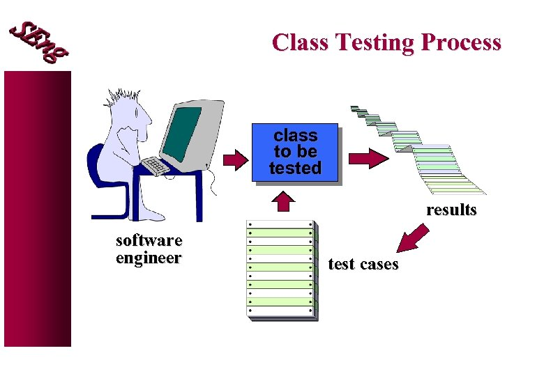 Class Testing Process class to be tested results software engineer test cases