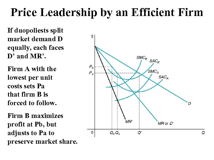 Price Leadership by an Efficient Firm If duopoliests split market demand D equally, each