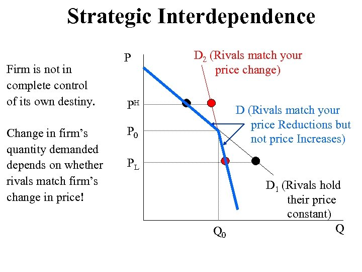 Strategic Interdependence Firm is not in complete control of its own destiny. Change in