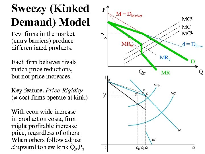 Sweezy (Kinked Demand) Model Few firms in the market (entry barriers) produce differentiated products.