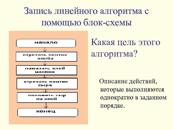 Запись линейного алгоритма с помощью блок-схемы Какая цель этого алгоритма? Описание действий, которые выполняются