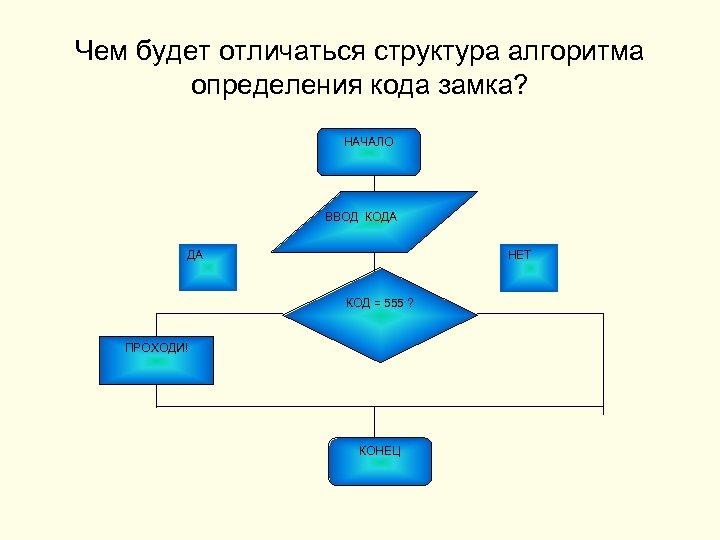 Чем будет отличаться структура алгоритма определения кода замка? НАЧАЛО ВВОД КОДА НЕТ ДА КОД