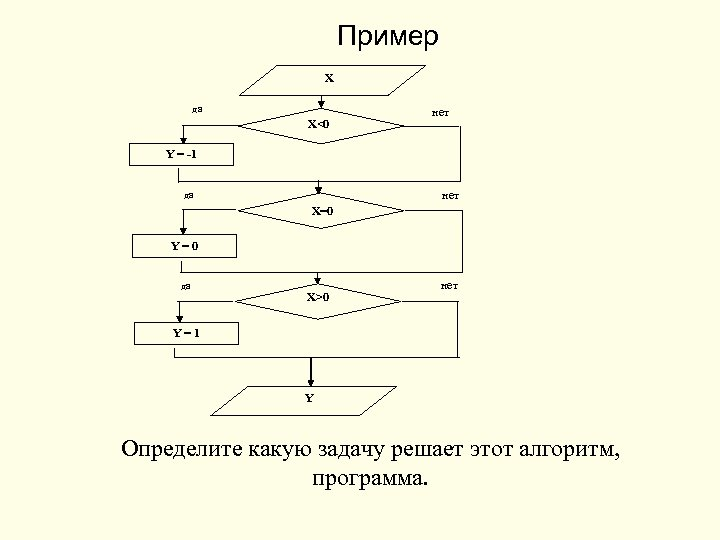 Пример X да X<0 нет Y = -1 нет да X=0 Y=0 да X>0