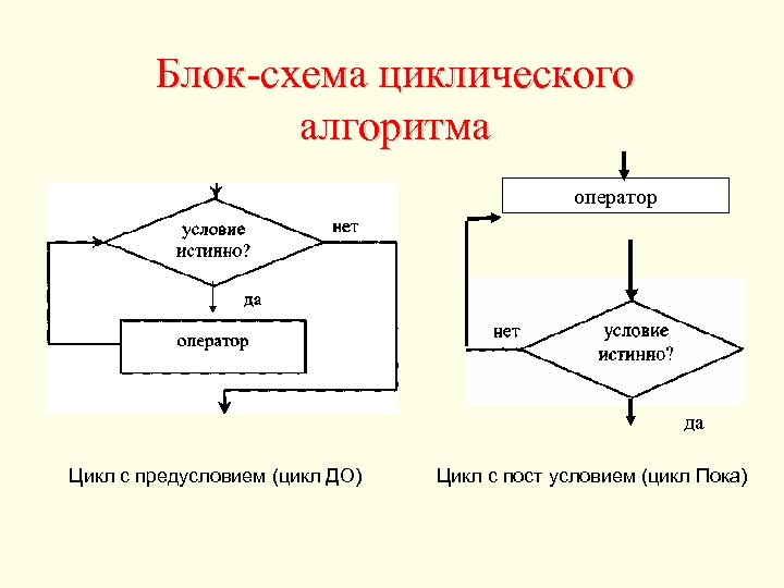 Блок-схема циклического алгоритма оператор да Цикл с предусловием (цикл ДО) Цикл с пост условием