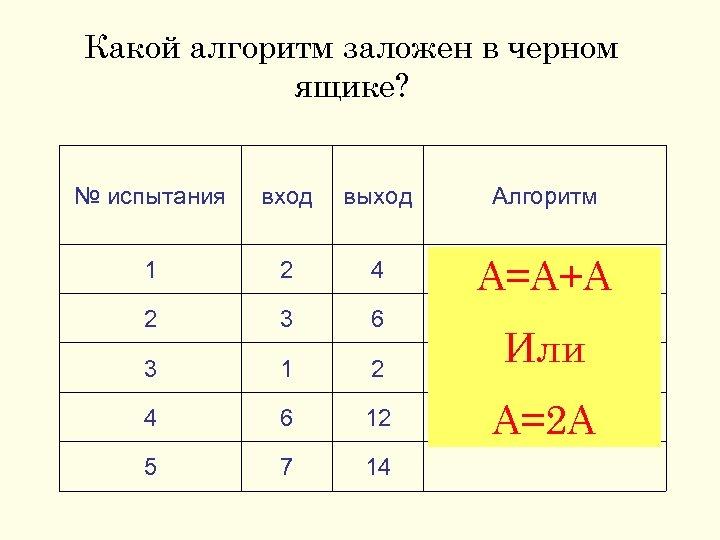 Какой алгоритм заложен в черном ящике? № испытания вход выход Алгоритм 1 2 4