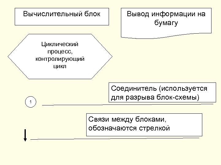 Вычислительный блок Вывод информации на бумагу Циклический процесс, контролирующий цикл 1 Соединитель (используется для