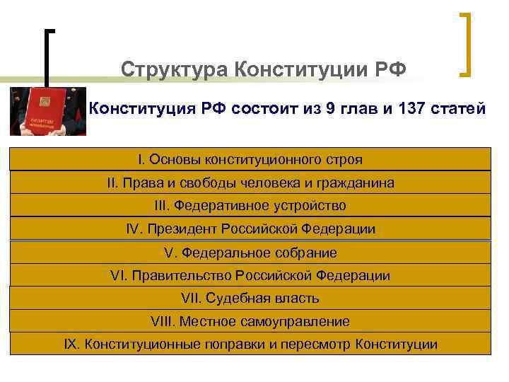 Структура Конституции РФ Конституция РФ состоит из 9 глав и 137 статей I. Основы
