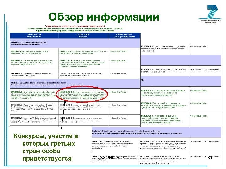 Обзор информации Конкурсы, участие в которых третьих стран особо приветствуется © РИЦ ВГУ 31