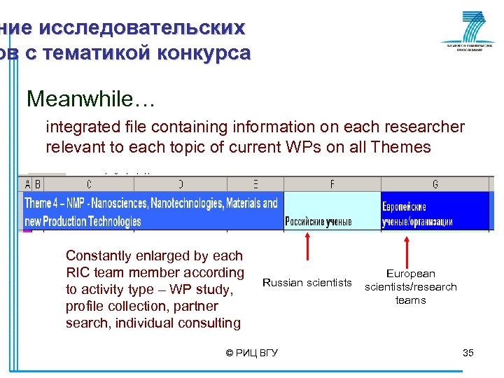 ние исследовательских ов с тематикой конкурса Meanwhile… integrated file containing information on each researcher